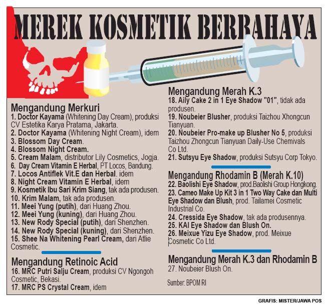 Daftar Kosmetik Berbahaya